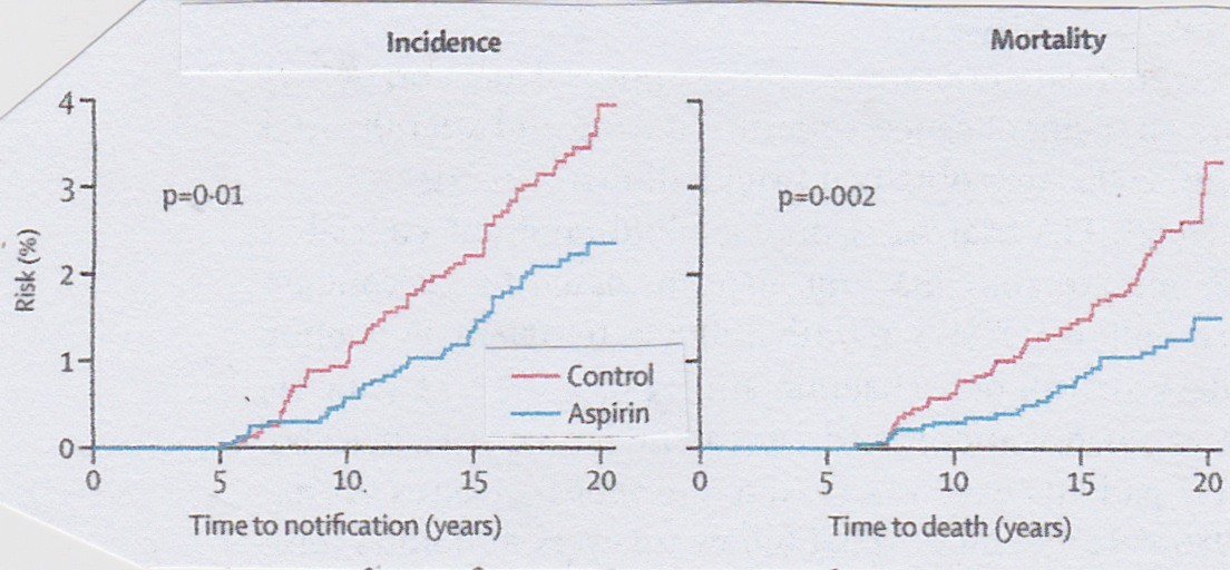 Colorectal Cancer Incidence and Mortality Over Time: Aspirin vs Placebo (Lancet 2010; 376: 1741-50).