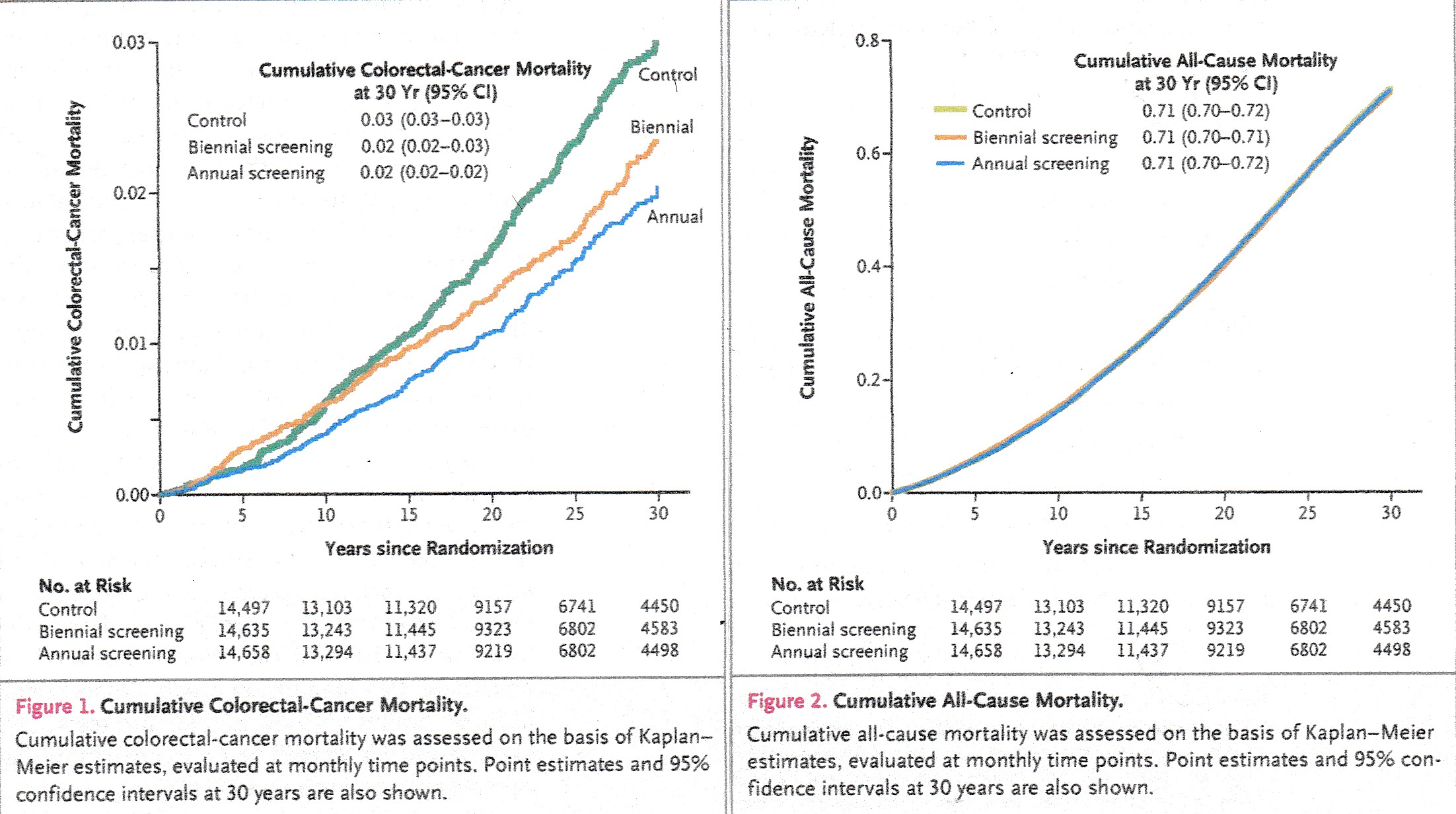 Results from the Minnesota Colon Cancer Control Study, a 46,551 patient cohort followed for 30 years. Colorectal cancer mortality and all-cause mortality with and without screening for fecal occult blood (see reference 5).