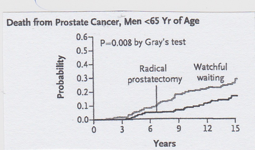 Reduction in mortality with radical prostatectomy versus watchful waiting in a selected subgroup of prostate cancer patients. See reference 7.