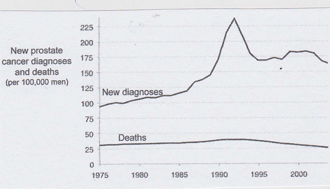 "Prostate cancer diagnosis and mortality before and after initiation of PSA screening in 1986. The decline after the spike represents a decrease in screening as the dangers of overdiagnosis were recognized. Note that the death rate remained relatively flat throughout, indicating that the vast majority of new cases were noninvasive cancers (overdiagnosis). See G. Welsh, ""Overdiagnosed:Making People Sick in the Pursuit of Health,"" page 56."