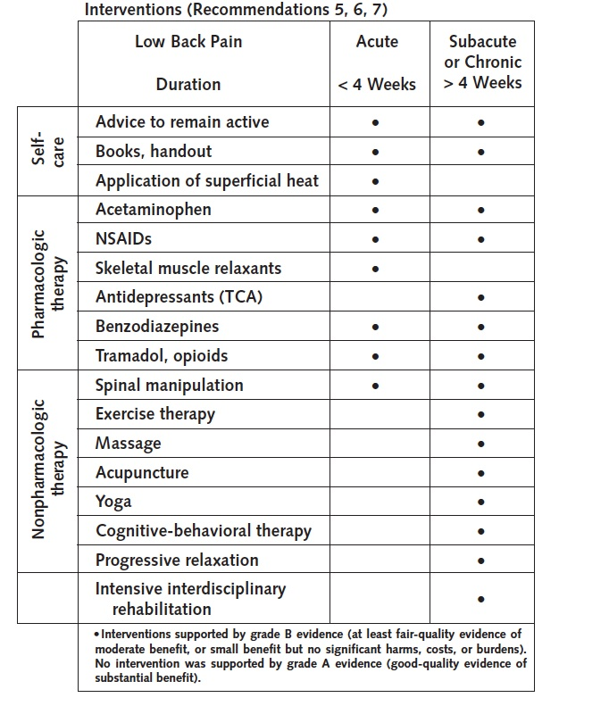 Back pain interventions (Ann Int Med 2007; 147: 478.)
