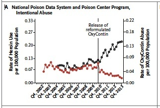 Heroin Use (black) vs Oxycontin Abuse (red) Pre- and Post-Abuse Deterrent Reformulation (NEJM 2015; 372: 241-8).