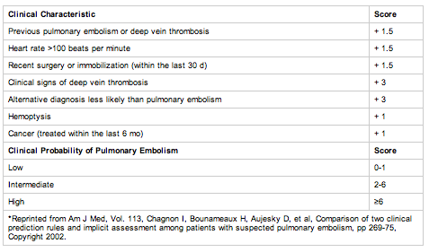 Wells Scoring System to rate risk of pulmonary embolism