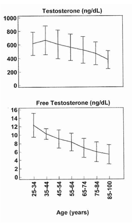 (www.precisionnutrition.com/all-about-testosterone)